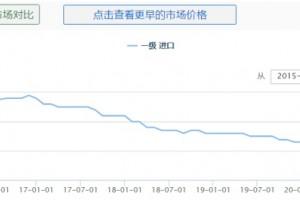 伊朗货币贬值进口西红花价格下滑