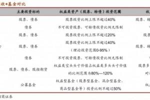 """""""固收+""""基金:合理控制回撤风险 追求长期绝对收益"""