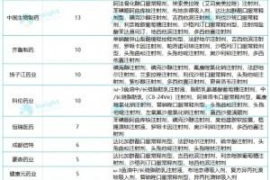 今天起第五轮国采正式报量(附企业名单)