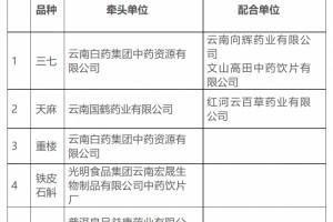 云南省药监局印发产地加工中药材工作推进方案