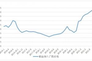 生长周期短郁金价格继续大涨阻力大